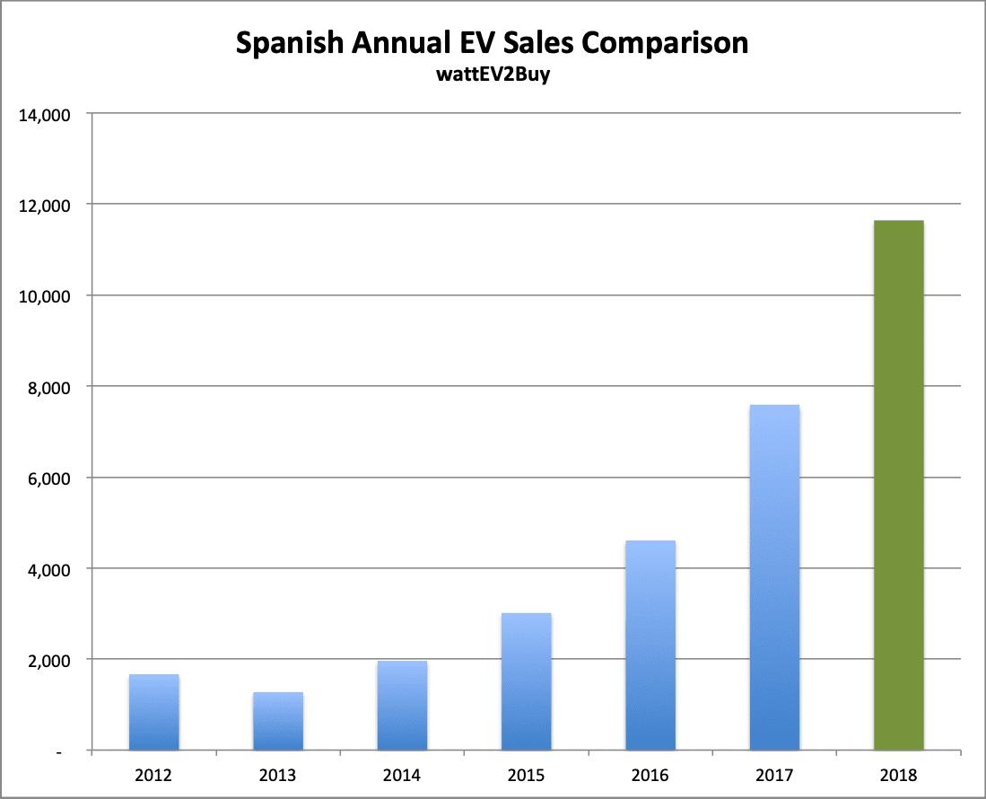 Spain-EV-sales-December-2018-Annual-chart