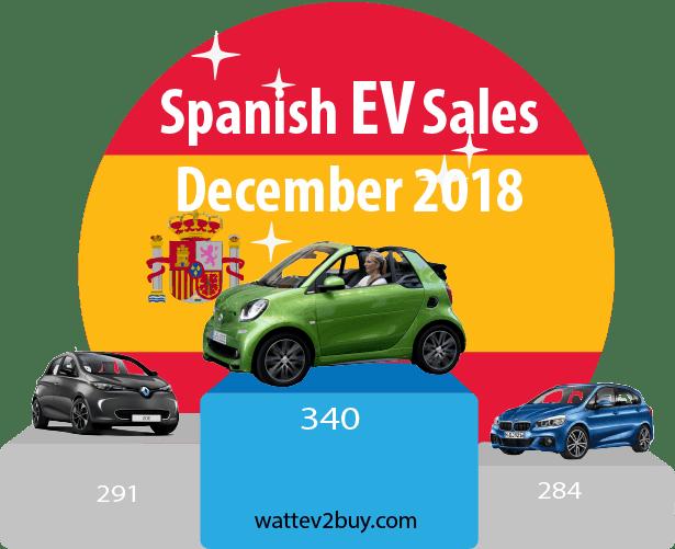 Spain-EV-sales-december-2018