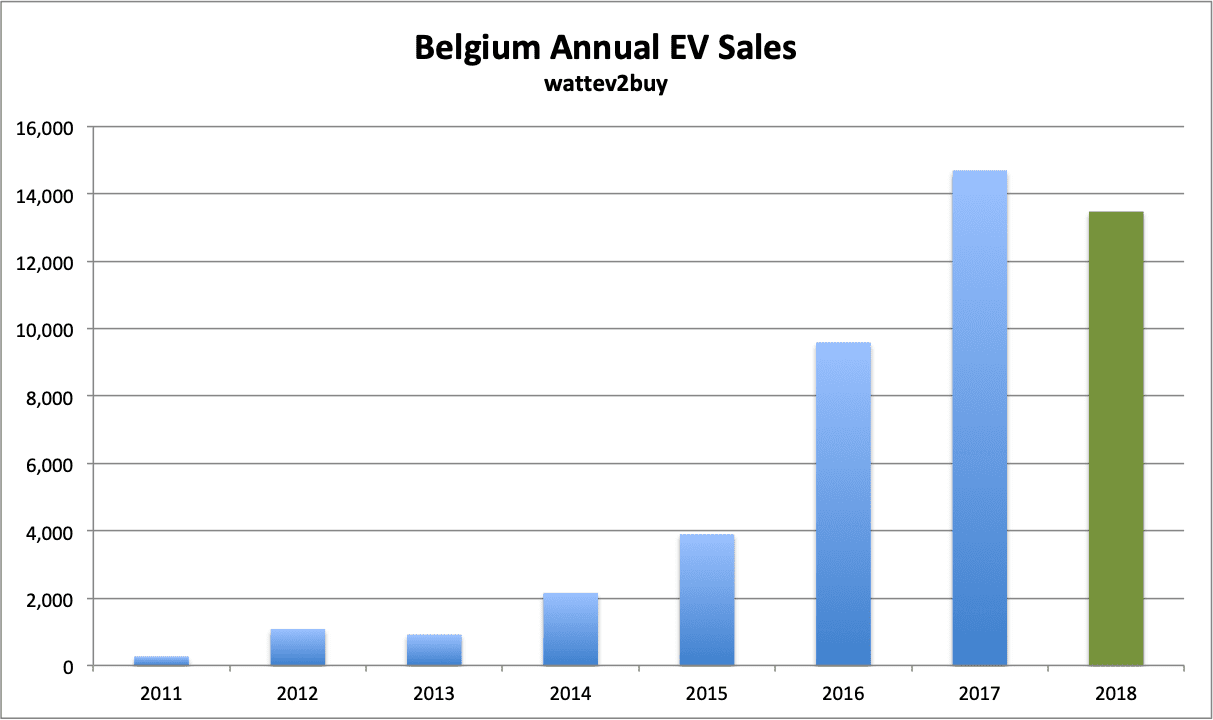 Belgium-EV-sales-December-2018-Annual-chart