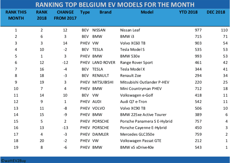 Belgium-ev-sales-december-2018-table