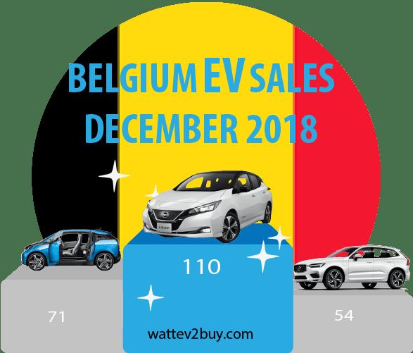 Belgium-EV-sales-december-2018