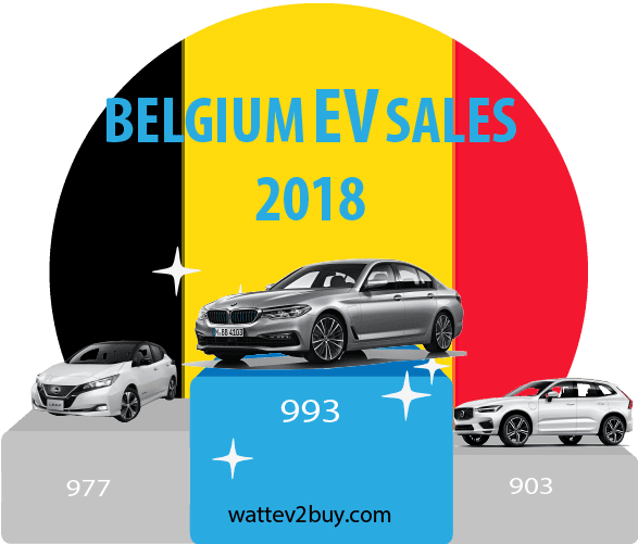 Belgium-EV-sales-december-2018-ytd
