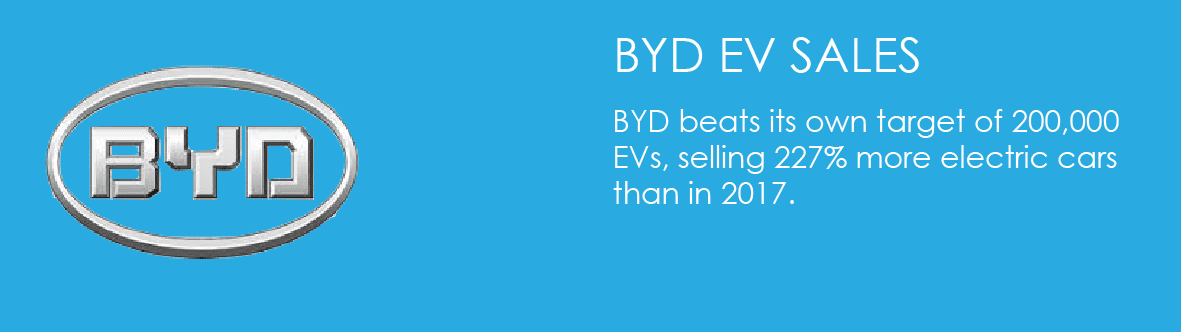 BYD beats its own target of 200,000 EVs, selling 227% more electric cars than in 2017.