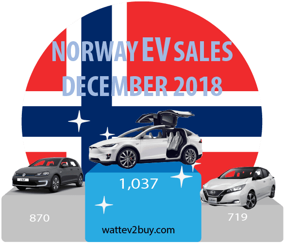 Norway-EV-sales-december-2018