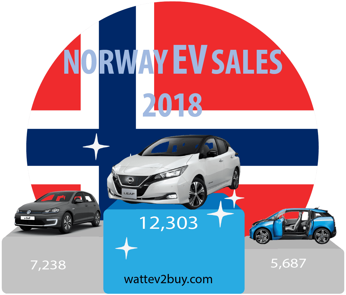 Norway-ev-sales-december-2018-ytd