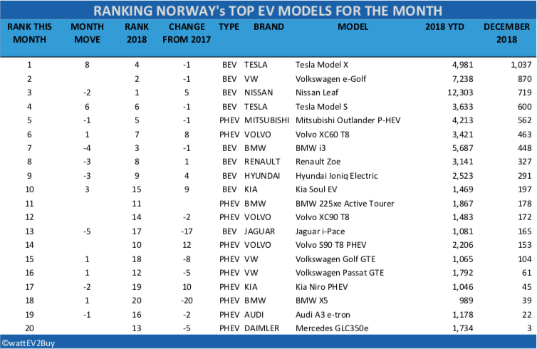Norway-ev-sales-table-december-2018