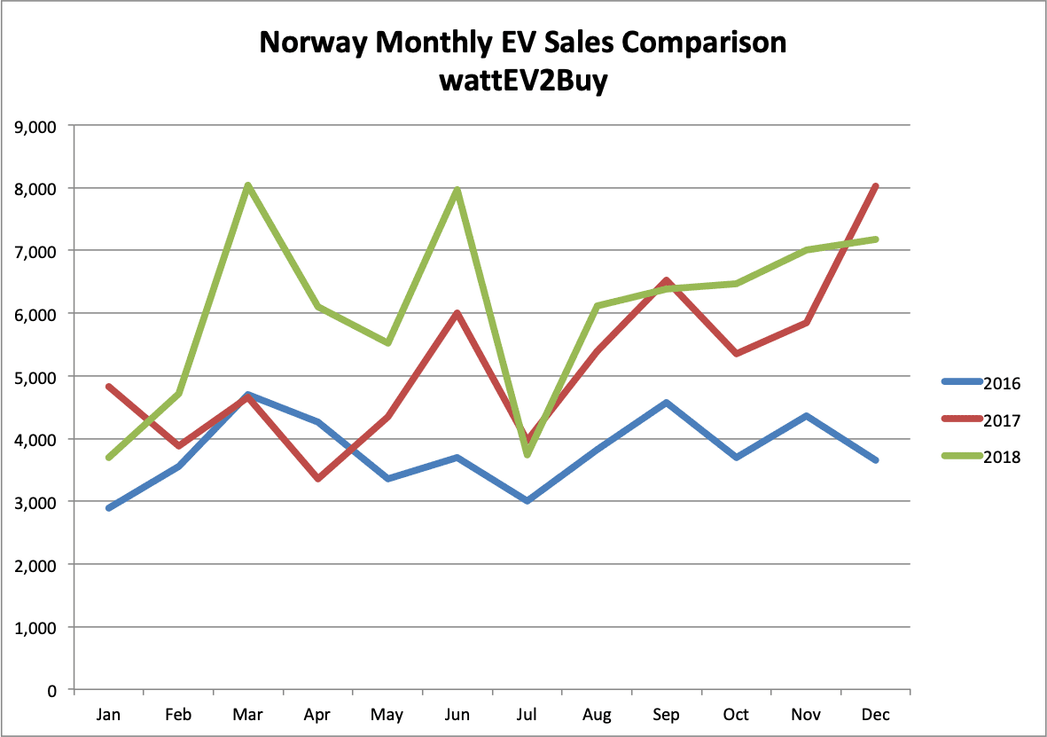 norway-ev-sales-december-2018-graph