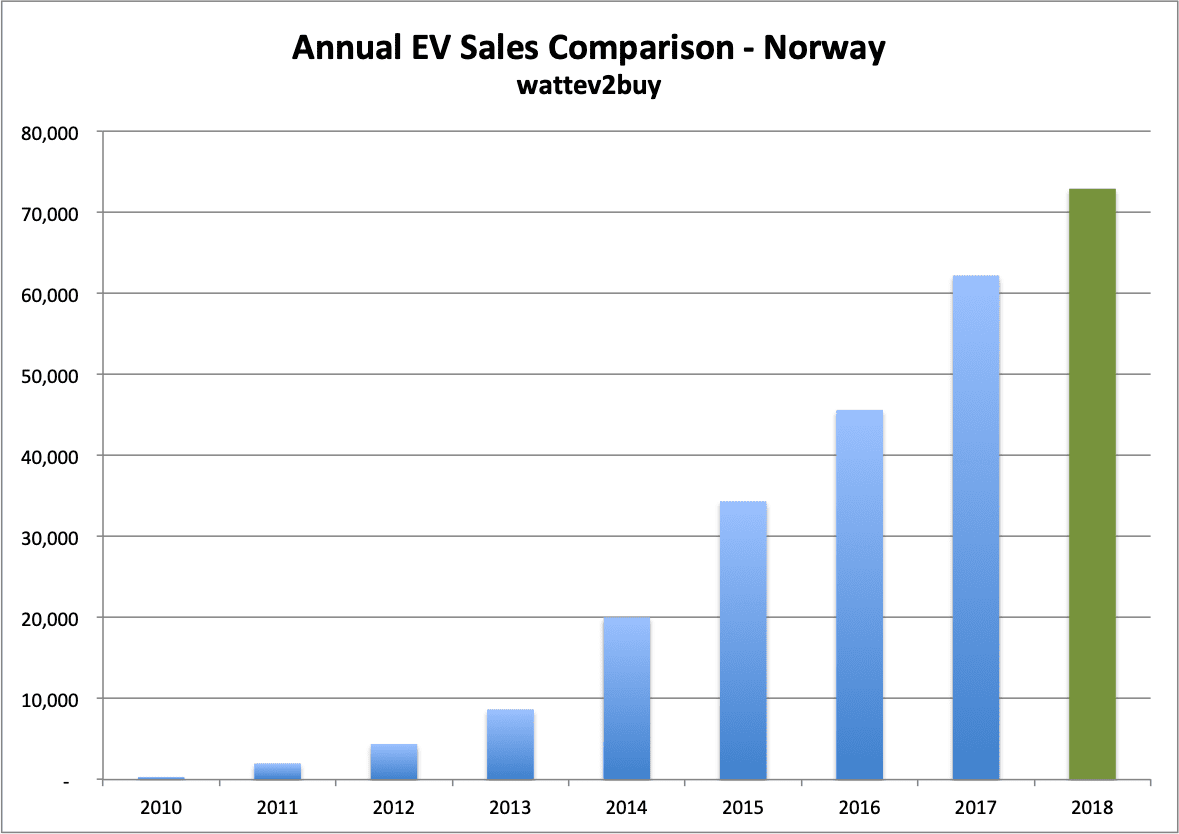 Norway-ev-sales-december-2018-chart