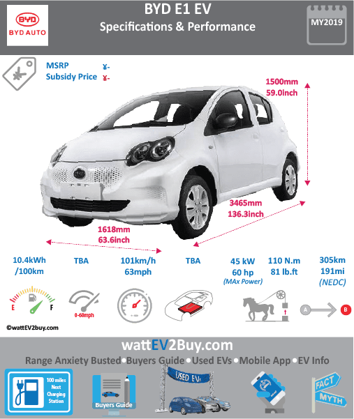 BYD E1 EV specs Brand BYD Model BYD E1 EV Model Year 2019 Fuel_Type BEV Chinese Name 比亚迪 E1 申报信息 Model Code BYD7001BEV1 Battery Capacity kWh Battery Nominal rating kWh Energy Density Wh/kg 160 Battery Electric Range - at constant 38mph Battery Electric Range - at constant 60km/h WLTP g CO2/km CO2 Emissions (WLTP) g/km BEV Range - NEDC km 305 BEV - NEDC Mi 191 EPA BEV Range - km EPA BEV Range - Mi Extended Range - mile BEV Range - WLTP km BEV Range - WLTP Mi Electric Top Speed - mph 63.125 Electric Top Speed - km/h 101 Acceleration 0 - 100km/h sec Onboard Charger kW LV 2 Charge Time (Hours) LV 3 Charge Time (min to 80%) Energy Consumption kWh/km Max Power - hp (Electric Max) 60 Max Power - kW (Electric Max) 45 CHINA MSRP (before incentives & destination) US MSRP (before incentives & destination) MSRP after incentives Lenght (mm) 3465 Width (mm) 1618 Height (mm) 1500 Wheelbase (mm) Lenght (inc) 136.3 Width (inc) 63.6 Height (inc) 59 Wheelbase (inc) Curb Weight (kg) 1070