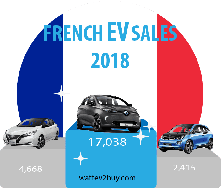 2018-French-EV-sales