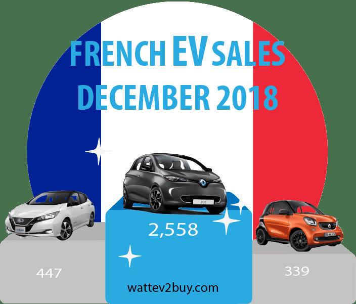 December-2018-France-ev-sales