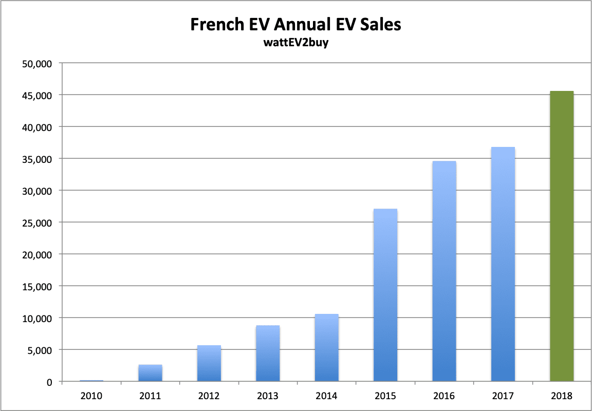 French-EV-sales-December-2018-table