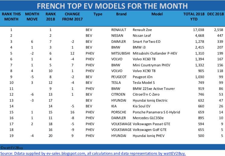 French-EV-sales-table-december-2018