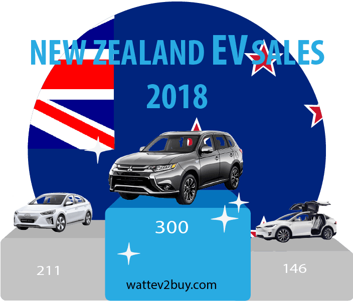 New-Zealand-EV-sales-ytd-2018