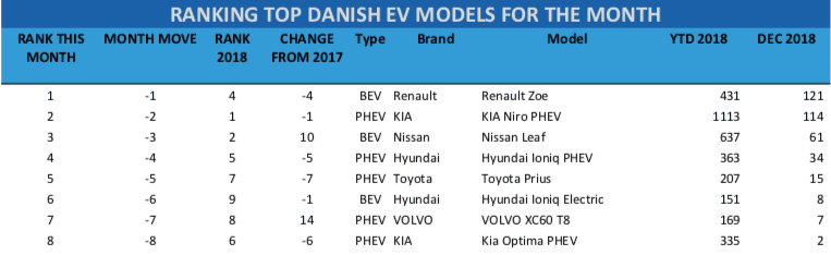 Danish-EV-sales-december-2018-table RANKING TOP DANISH EV MODELS FOR THE MONTH								 RANK THIS MONTH	MONTH MOVE	RANK 2018	CHANGE FROM 2017	Type	Brand	Model	YTD 2018	DEC 2018 1	-1	4	-4	BEV	Renault	Renault Zoe	431	 121  2	-2	1	-1	PHEV	KIA	KIA Niro PHEV	1113	 114  3	-3	2	10	BEV	Nissan	Nissan Leaf	637	 61  4	-4	5	-5	PHEV	Hyundai	Hyundai Ioniq PHEV	363	 34  5	-5	7	-7	PHEV	Toyota	Toyota Prius	207	 15  6	-6	9	-1	BEV	Hyundai	Hyundai Ioniq Electric	151	 8  7	-7	8	14	PHEV	VOLVO	VOLVO XC60 T8	169	 7  8	-8	6	-6	PHEV	KIA	Kia Optima PHEV	335	 2