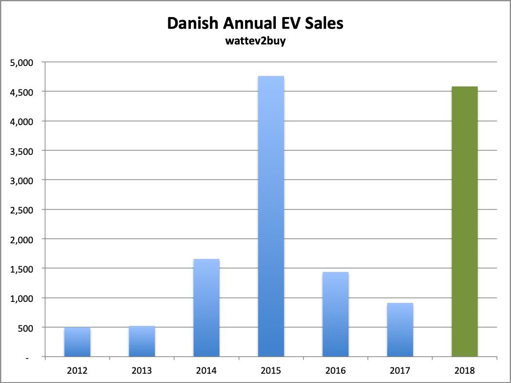 Denmark-Ev-sales-december-2018-chart