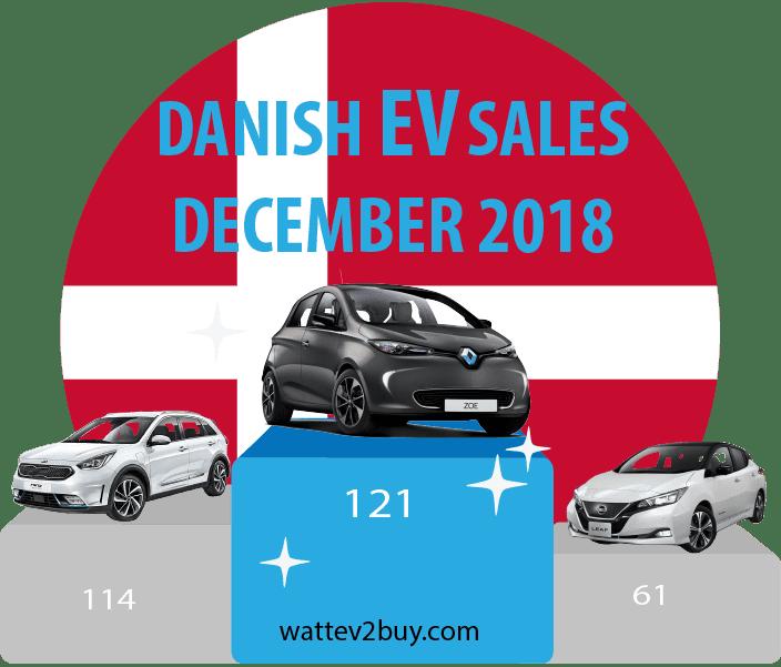 Danish-EV-sales-2018