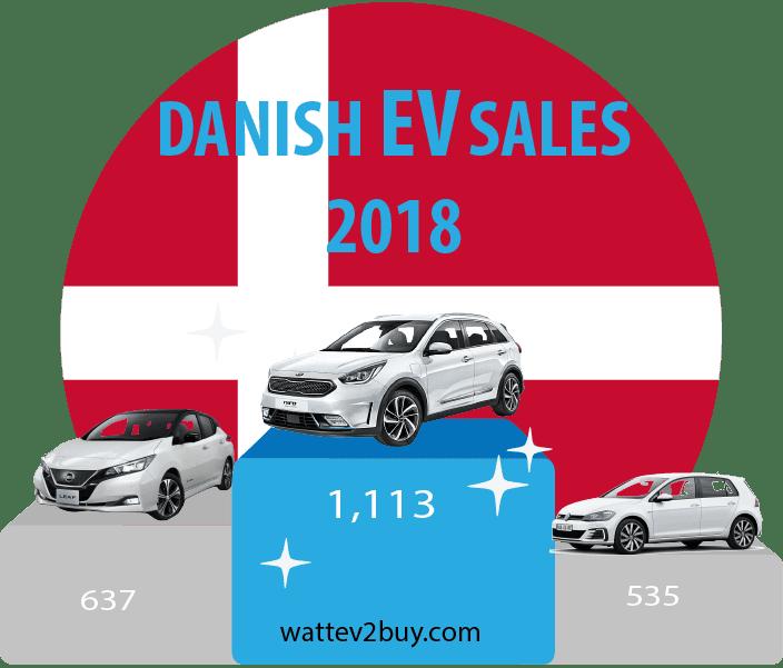 Denmark-ev-sales-december-2018