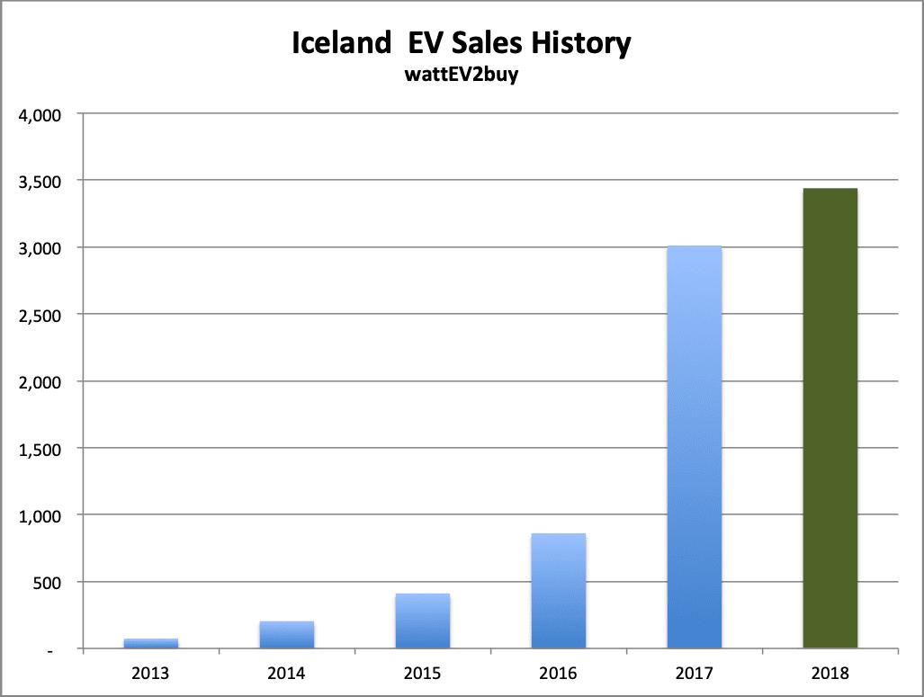 Iceland-EV-sales-december-2018-graph