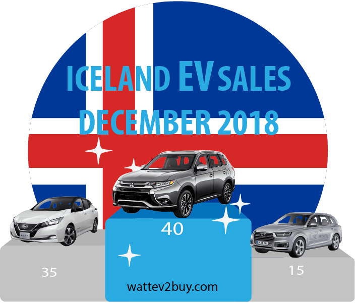 DEcember-2018-ev-sales-iceland
