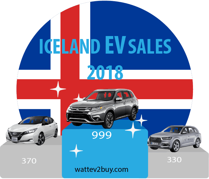 DEcember-2018-ytd-ev-sales-iceland