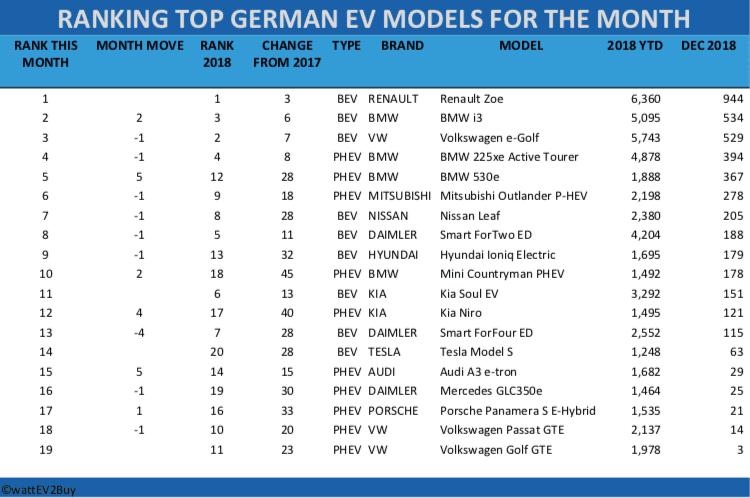 RANKING TOP GERMAN EV MODELS FOR THE MONTH RANK THIS MONTH MONTH MOVE RANK 2018 CHANGE FROM 2017 TYPE BRAND MODEL 2018 YTD DEC 2018 1 1 3 BEV RENAULT Renault Zoe 6,360 944 2 2 3 6 BEV BMW BMW i3 5,095 534 3 -1 2 7 BEV VW Volkswagen e-Golf 5,743 529 4 -1 4 8 PHEV BMW BMW 225xe Active Tourer 4,878 394 5 5 12 28 PHEV BMW BMW 530e 1,888 367 6 -1 9 18 PHEV MITSUBISHI Mitsubishi Outlander P-HEV 2,198 278 7 -1 8 28 BEV NISSAN Nissan Leaf 2,380 205 8 -1 5 11 BEV DAIMLER Smart ForTwo ED 4,204 188 9 -1 13 32 BEV HYUNDAI Hyundai Ioniq Electric 1,695 179 10 2 18 45 PHEV BMW Mini Countryman PHEV 1,492 178 11 6 13 BEV KIA Kia Soul EV 3,292 151 12 4 17 40 PHEV KIA Kia Niro 1,495 121 13 -4 7 28 BEV DAIMLER Smart ForFour ED 2,552 115 14 20 28 BEV TESLA Tesla Model S 1,248 63 15 5 14 15 PHEV AUDI Audi A3 e-tron 1,682 29 16 -1 19 30 PHEV DAIMLER Mercedes GLC350e 1,464 25 17 1 16 33 PHEV PORSCHE Porsche Panamera S E-Hybrid 1,535 21 18 -1 10 20 PHEV VW Volkswagen Passat GTE 2,137 14 19 11 23 PHEV VW Volkswagen Golf GTE 1,978 3 ©wattEV2Buy