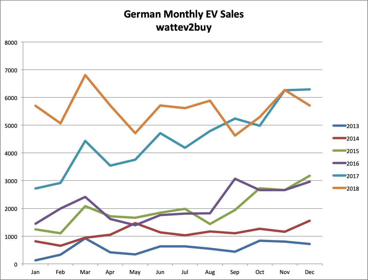 German-EV-sales-december-2018-graph-month
