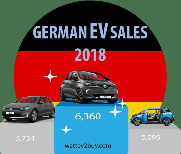 German-ev-sales-december-2018-ytd