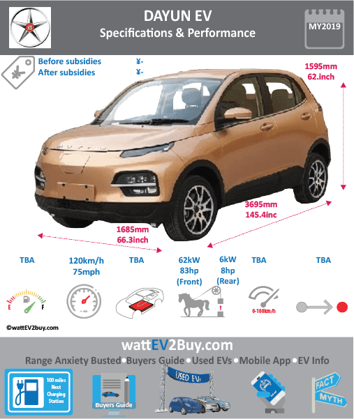 Dayun EV Specs Brand DAYUN Model Dayun EV Model Year 2019 Fuel_Type BEV Chinese Name Model Code CGC6371BEV2S1 Battery Capacity kWh Battery Nominal rating kWh Energy Density Wh/kg Battery Electric Range - at constant 38mph Battery Electric Range - at constant 60km/h WLTP g CO2/km CO2 Emissions (WLTP) g/km BEV Range - NEDC km BEV - NEDC Mi EPA BEV Range - km EPA BEV Range - Mi Extended Range - mile BEV Range - WLTP km BEV Range - WLTP Mi Electric Top Speed - mph 75 Electric Top Speed - km/h 120 Acceleration 0 - 100km/h sec Onboard Charger kW LV 2 Charge Time (Hours) LV 3 Charge Time (min to 80%) Energy Consumption kWh/km Max Power - hp (Electric Max) 83 Max Power - kW (Electric Max) 62 CHINA MSRP (before incentives & destination) US MSRP (before incentives & destination) MSRP after incentives Lenght (mm) 3695 Width (mm) 1685 Height (mm) 1595 Wheelbase (mm) 2410 Lenght (inc) 145.4 Width (inc) 66.3 Height (inc) 62.7 Wheelbase (inc) 95 Curb Weight (kg)