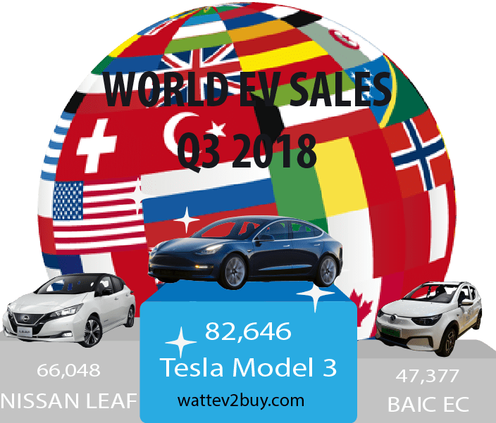 Q3-2018-Top-3-World-ev-sales