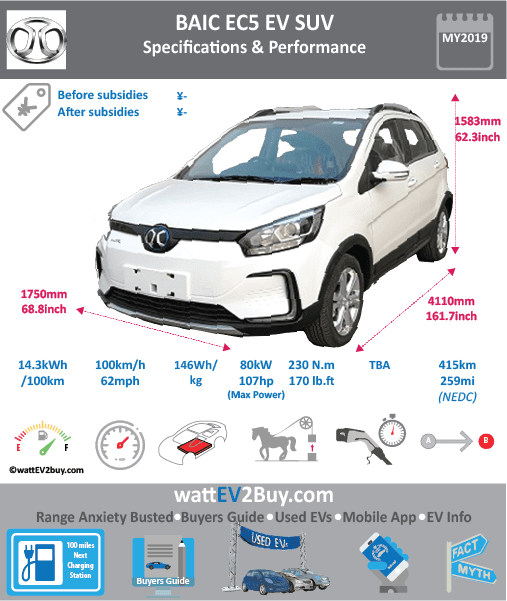 BAIC EC5 EV SUV SPECS Brand BAIC Model BAIC EC5 Model Year 2019 Fuel_Type BEV Chinese Name 北汽新能源EC5 Model Code Battery Capacity kWh Battery Nominal rating kWh Energy Density Wh/kg 145.92 Battery Electric Range - at constant 38mph Battery Electric Range - at constant 60km/h WLTP g CO2/km CO2 Emissions (WLTP) g/km BEV Range - NEDC km 415 BEV - NEDC Mi 259 EPA BEV Range - km EPA BEV Range - Mi Extended Range - mile BEV Range - WLTP km BEV Range - WLTP Mi Electric Top Speed - mph 62.5 Electric Top Speed - km/h 100 Acceleration 0 - 100km/h sec Onboard Charger kW LV 2 Charge Time (Hours) LV 3 Charge Time (min to 80%) Energy Consumption kWh/km Max Power - hp (Electric Max) 107 Max Power - kW (Electric Max) 80 CHINA MSRP (before incentives & destination) US MSRP (before incentives & destination) MSRP after incentives Lenght (mm) 4110 Width (mm) 1750 Height (mm) 1583 Wheelbase (mm) 2519 Lenght (inc) 161.7 Width (inc) 68.8 Height (inc) 62.3 Wheelbase (inc) 99 Curb Weight (kg) 1430