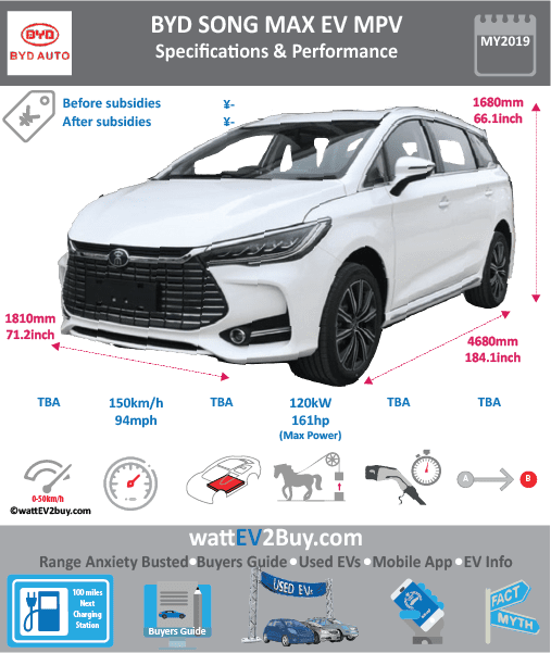 BYD Song Max EV specs	 Brand	BYD Model	BYD Song Max EV Model Year	2019 Fuel_Type	BEV Chinese Name	比亚迪 - 宋 EV 纯电 Model Code	 Battery Capacity kWh	 Battery Nominal rating kWh	 Energy Density Wh/kg	 Battery Electric Range - at constant 38mph	 Battery Electric Range - at constant 60km/h	 WLTP g CO2/km	 CO2 Emissions (WLTP) g/km	 BEV Range - NEDC km	 BEV - NEDC Mi	 EPA BEV Range - km	 EPA BEV Range - Mi	 Extended Range - mile	 BEV Range - WLTP km	 BEV Range - WLTP Mi	 Electric Top Speed - mph	93.75 Electric Top Speed - km/h	150 Acceleration 0 - 100km/h sec	 Onboard Charger kW	 LV 2 Charge Time (Hours)	 LV 3 Charge Time (min to 80%)	 Energy Consumption kWh/km	 Max Power - hp (Electric Max)	161 Max Power - kW  (Electric Max)	120 CHINA MSRP (before incentives & destination)	 US MSRP (before incentives & destination)	 MSRP after incentives	 Lenght (mm)	4680 Width (mm)	1810 Height (mm)	1680 Wheelbase (mm)	2785 Lenght (inc)	184.1 Width (inc)	71.2 Height (inc)	66.1 Wheelbase (inc)	110 Curb Weight (kg)