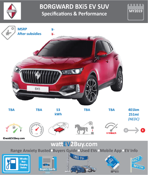 Borgward BXi5 EV SUV SPECS	 Brand	BORGWARD Model	Borgward BXi5 Model Year	2019 Fuel_Type	BEV Chinese Name	宝沃BXi5 Model Code	BW6450N3BEV Battery Capacity kWh	53 Battery Nominal rating kWh	 Energy Density Wh/kg	 Battery Electric Range - at constant 38mph	 Battery Electric Range - at constant 60km/h	 WLTP g CO2/km	 CO2 Emissions (WLTP) g/km	 BEV Range - NEDC km	401 BEV - NEDC Mi	251 EPA BEV Range - km	 EPA BEV Range - Mi	 Extended Range - mile	 BEV Range - WLTP km	 BEV Range - WLTP Mi	 Electric Top Speed - mph	 Electric Top Speed - km/h	 Acceleration 0 - 100km/h sec	 Onboard Charger kW	 LV 2 Charge Time (Hours)	 LV 3 Charge Time (min to 80%)	 Energy Consumption kWh/km	 Max Power - hp (Electric Max)	 Max Power - kW  (Electric Max)	 CHINA MSRP (before incentives & destination)	 US MSRP (before incentives & destination)	 MSRP after incentives	 Lenght (mm)	 Width (mm)	 Height (mm)	 Wheelbase (mm)	 Lenght (inc)	 Width (inc)	 Height (inc)	 Wheelbase (inc)	 Curb Weight (kg)	1765