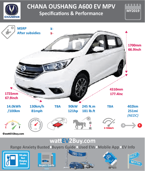 Chana Oushang A600EV Specs	 Brand	Changan Model	Chana Oushang A600EV Model Year	2019 Fuel_Type	BEV Chinese Name	長安歐尚A600EV Model Code	SC6458AHBEV Battery Capacity kWh	 Battery Nominal rating kWh	 Energy Density Wh/kg	144.9 Battery Electric Range - at constant 38mph	 Battery Electric Range - at constant 60km/h	 WLTP g CO2/km	 CO2 Emissions (WLTP) g/km	 BEV Range - NEDC km	402 BEV - NEDC Mi	251 EPA BEV Range - km	 EPA BEV Range - Mi	 Extended Range - mile	 BEV Range - WLTP km	 BEV Range - WLTP Mi	 Electric Top Speed - mph	81.25 Electric Top Speed - km/h	130 Acceleration 0 - 100km/h sec	 Onboard Charger kW	 LV 2 Charge Time (Hours)	 LV 3 Charge Time (min to 80%)	 Energy Consumption kWh/km	 Max Power - hp (Electric Max)	121 Max Power - kW  (Electric Max)	90 CHINA MSRP (before incentives & destination)	 US MSRP (before incentives & destination)	 MSRP after incentives	 Lenght (mm)	4510 Width (mm)	1725 Height (mm)	1700 Wheelbase (mm)	 Lenght (inc)	177.4 Width (inc)	67.9 Height (inc)	66.9 Wheelbase (inc)	 Curb Weight (kg)	1580