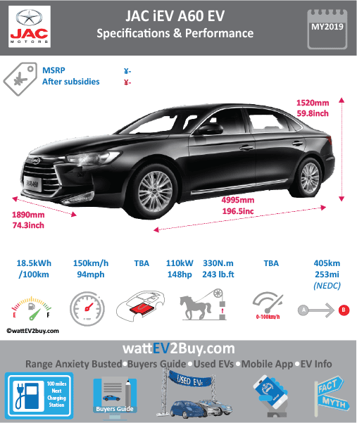 JAC iEV A60 specs BrandJAC ModelJAC iEV A60 Model Year2019 Fuel_TypeBEV Chinese Name江淮 iEVA60 Model CodeHFC7001CEV Battery Capacity kWh Battery Nominal rating kWh Energy Density Wh/kg147.44 Battery Electric Range - at constant 38mph Battery Electric Range - at constant 60km/h WLTP g CO2/km CO2 Emissions (WLTP) g/km BEV Range - NEDC km405 BEV - NEDC Mi253 EPA BEV Range - km EPA BEV Range - Mi Extended Range - mile BEV Range - WLTP km BEV Range - WLTP Mi Electric Top Speed - mph93.75 Electric Top Speed - km/h150 Acceleration 0 - 100km/h sec Onboard Charger kW LV 2 Charge Time (Hours) LV 3 Charge Time (min to 80%) Energy Consumption kWh/km Max Power - hp (Electric Max)148 Max Power - kW  (Electric Max)110 CHINA MSRP (before incentives & destination) US MSRP (before incentives & destination) MSRP after incentives Lenght (mm)4995 Width (mm)1890 Height (mm)1520 Wheelbase (mm) Lenght (inc)196.5 Width (inc)74.3 Height (inc)59.8 Wheelbase (inc) Curb Weight (kg)1990