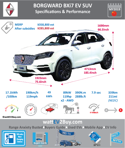 Borgward BXi7 Specs Brand Borgward Model Borgward BXi7 Fuel_Type BEV Chinese Name 宝沃BXi7 Model Code BW6471N2BEV Batch 0 Battery Capacity kWh 45 Energy Density Wh/kg 142.2 Battery Electric Range - at constant 38mph 234.375 Battery Electric Range - at constant 60km/h 375 Battery Electric Range - NEDC km 308 Battery Electric Range - NEDC Mi 192.5 Battery Electric Range - EPA Mi 0 Battery Electric Range - EPA km 0 Electric Top Speed - mph 121.875 Electric Top Speed - km/h 195 Acceleration 0 - 100km/h sec 7.9 Onboard Charger kW 0 LV 2 Charge Time (Hours) 8 LV 3 Charge Time (min to 80%) 30 Energy Consumption kWh/km 0 Max Power - hp (Electric Max) 238.70156 Max Power - kW (Electric Max) 178 CHINA MSRP (before incentives & destination) 358800 US MSRP (before incentives & destination) 0 MSRP after incentives 285500 Lenght (mm) 4713 Width (mm) 1923 Height (mm) 1690 Wheelbase (mm) 2760 Lenght (inc) 185.3953281 Width (inc) 75.64507023 Height (inc) 66.4795469 Wheelbase (inc) 108.5701476 Curb Weight (kg) 1950