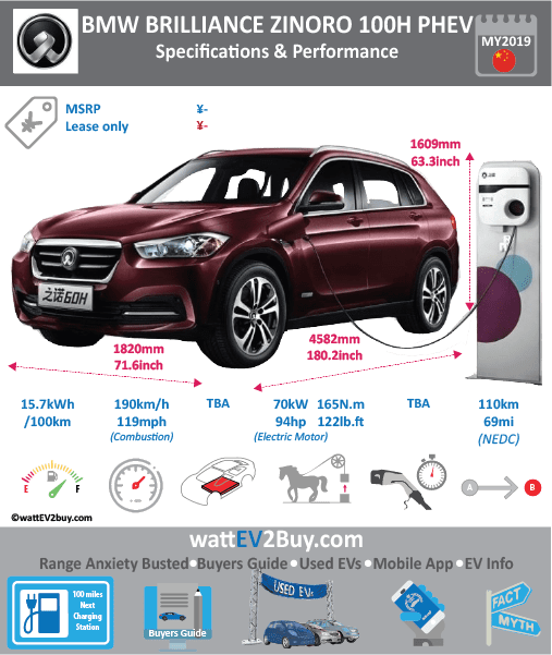 BMW Brillaince ZINORO 100H PHEV specs BrandZINORO ModelZINORO 100H PHEV Model Year2019 Fuel_TypePHEV Chinese Name之诺 100H Model CodeBBA6461ABHEV(ZINORO100H) Battery Capacity kWh Battery Nominal rating kWh Energy Density Wh/kg Battery Electric Range - at constant 38mph Battery Electric Range - at constant 60km/h WLTP g CO2/km CO2 Emissions (WLTP) g/km BEV Range - NEDC km110 BEV - NEDC Mi69 EPA BEV Range - km EPA BEV Range - Mi Extended Range - mile BEV Range - WLTP km BEV Range - WLTP Mi Electric Top Speed - mph Electric Top Speed - km/h Acceleration 0 - 100km/h sec Onboard Charger kW LV 2 Charge Time (Hours) LV 3 Charge Time (min to 80%) Energy Consumption kWh/km Max Power - hp (Electric Max)94 Max Power - kW  (Electric Max)70 CHINA MSRP (before incentives & destination) US MSRP (before incentives & destination) MSRP after incentives Lenght (mm)4582 Width (mm)1820 Height (mm)1609 Wheelbase (mm) Lenght (inc)180.2 Width (inc)71.6 Height (inc)63.3 Wheelbase (inc) Curb Weight (kg)