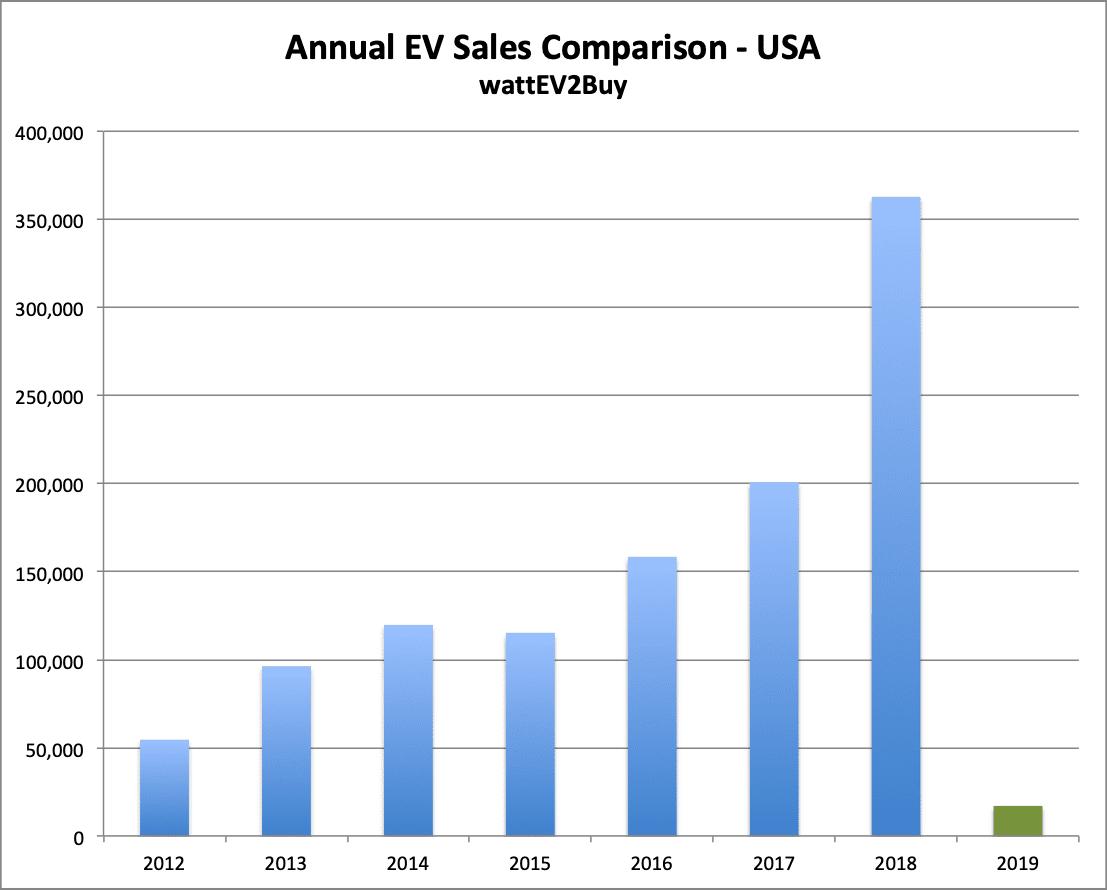 USA-EV-sales-jan-2019-chart-annual