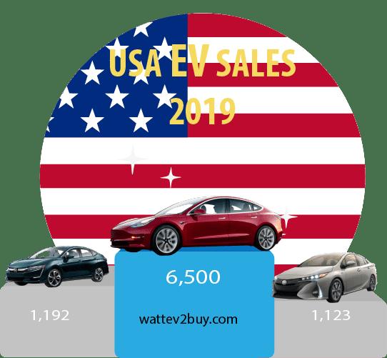 USA-EV-sales-2019