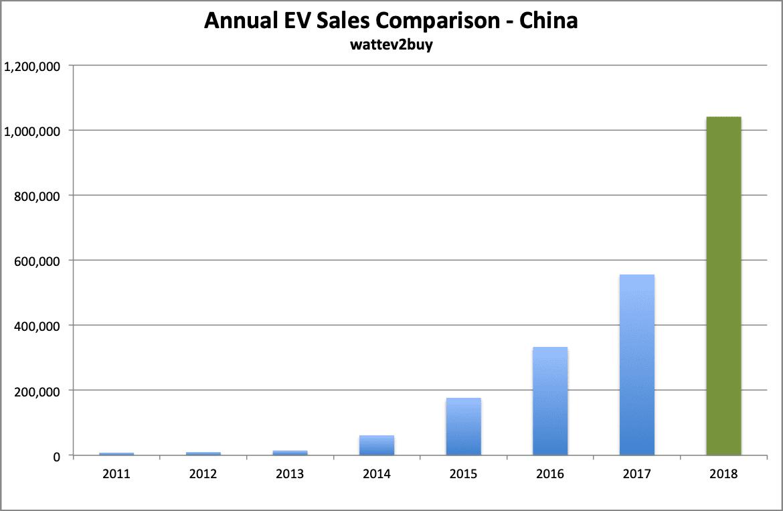 China-ev-sales-december-2018-graph