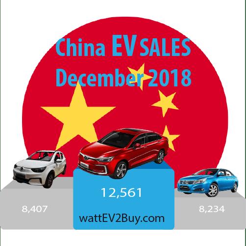 China-ev-sales-december-2018