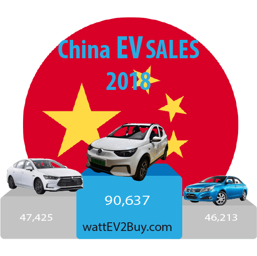 China-EV-sales-2018-ytd