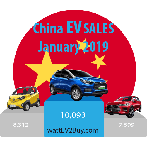 China-EV-sales-january-2019