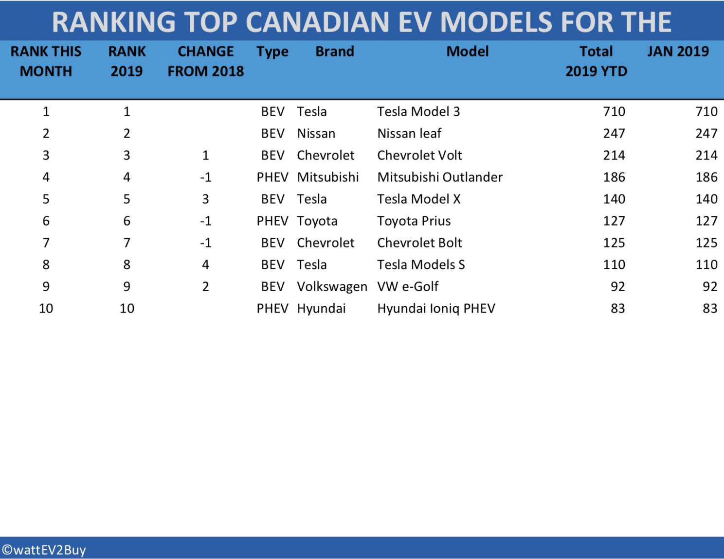 Canada-ev-sales-table-jan-2019 Canada-ev-sales-table-jan-2019 Canada-ev-sales-table-jan-2019