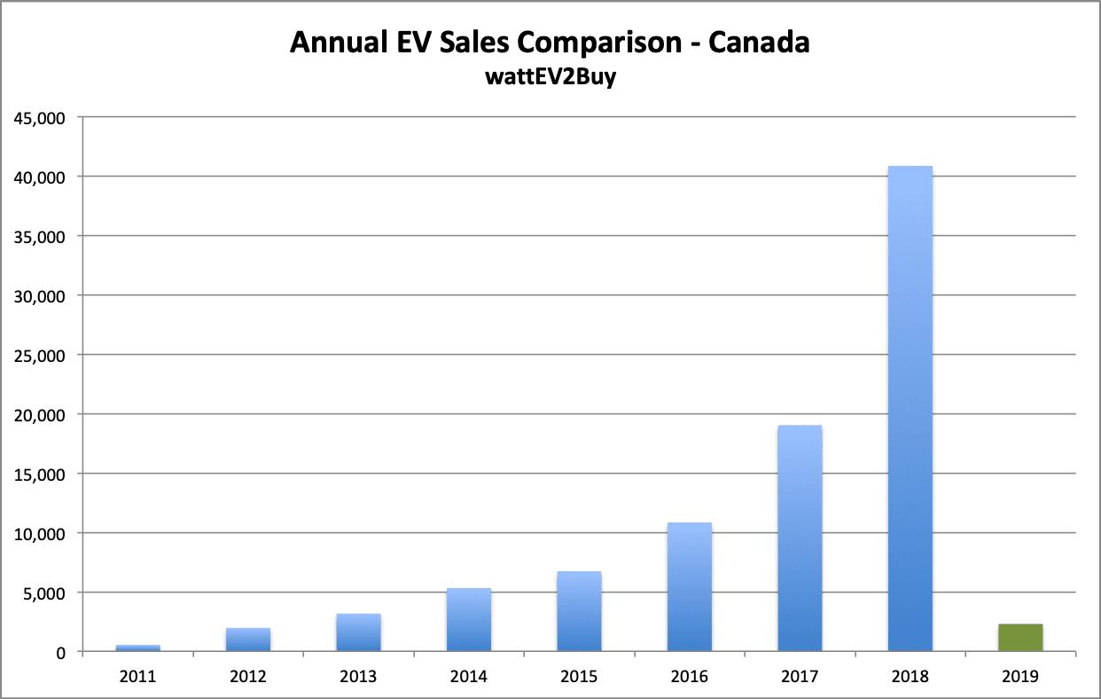 Canada-EV-sales-chart-2019