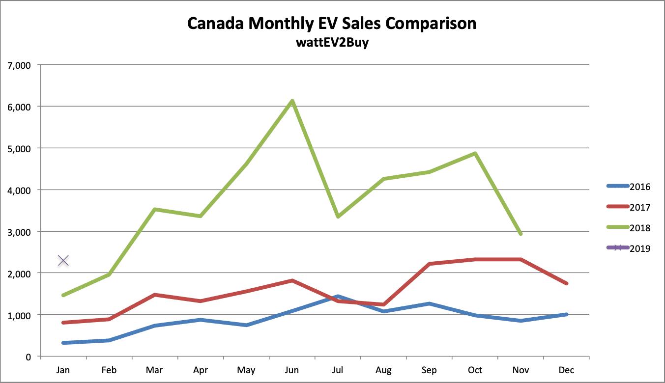 Canada-EV-sales-chart-jan-2019
