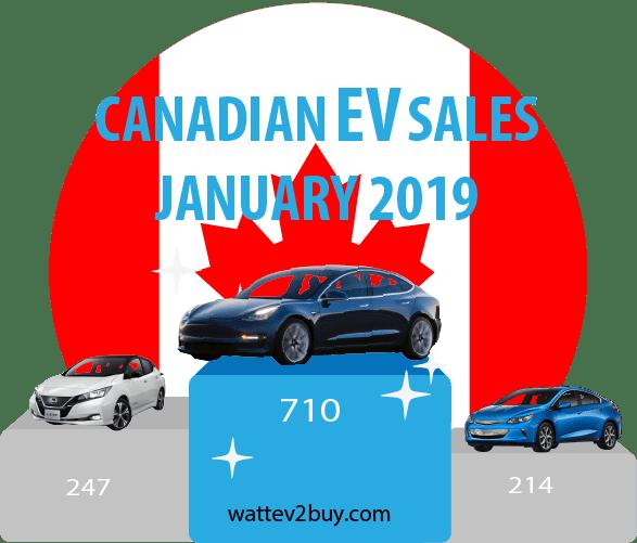 Canada-ev-sales-january 2019