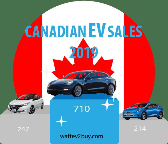 canada-EV-sales-2019