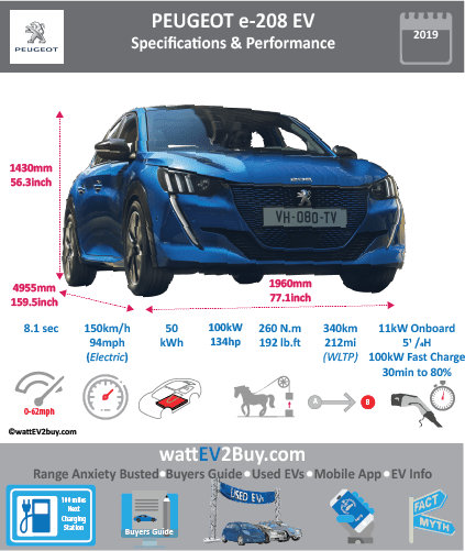 Peugeot e-208 specs Brand Peugeot Model Peugeot e-208 Model Year 2019 Fuel_Type BEV Chinese Name Model Code Battery Capacity kWh 50 Battery Nominal rating kWh Energy Density Wh/kg Battery Electric Range - at constant 38mph Battery Electric Range - at constant 60km/h WLTP g CO2/km CO2 Emissions (WLTP) g/km BEV Range - NEDC km 450 BEV - NEDC Mi 281 EPA BEV Range - km EPA BEV Range - Mi Extended Range - mile BEV Range - WLTP km 340 BEV Range - WLTP Mi 212.5 Electric Top Speed - mph 93.75 Electric Top Speed - km/h 150 Acceleration 0 - 100km/h sec 8.1 Onboard Charger kW LV 2 Charge Time (Hours) 5.25 LV 3 Charge Time (min to 80%) 30 Energy Consumption kWh/km Max Power - hp (Electric Max) 134 Max Power - kW (Electric Max) 100 CHINA MSRP (before incentives & destination) US MSRP (before incentives & destination) MSRP after incentives Lenght (mm) 4055 Width (mm) 1960 Height (mm) 1430 Wheelbase (mm) 2540 Lenght (inc) 159.5 Width (inc) 77.1 Height (inc) 56.3 Wheelbase (inc) 100 Curb Weight (kg) 1455