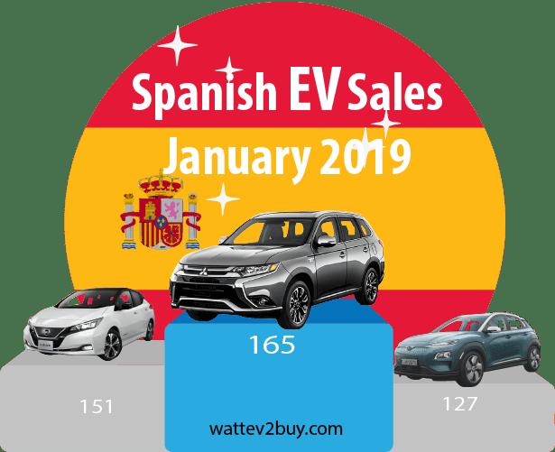 Spain-EV-sales-January-2019